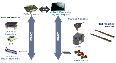 Payload System